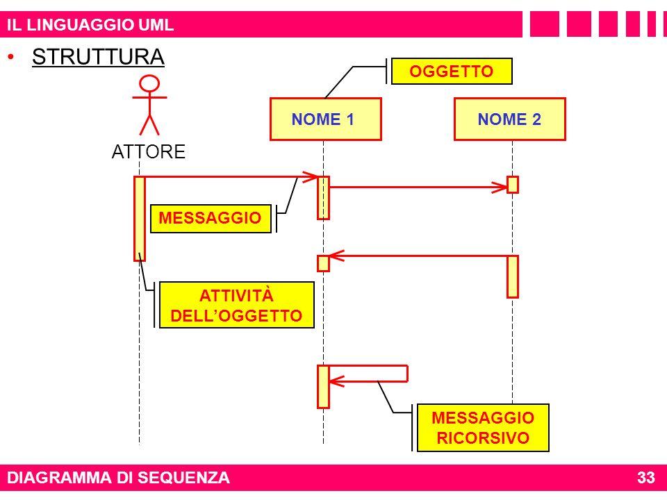 IL LINGUAGGIO UML DIAGRAMMA DI SEQUENZA MESSAGGIO ATTORE NOME 1NOME 2 OGGETTO ATTIVITÀ DELLOGGETTO MESSAGGIO RICORSIVO STRUTTURA 33