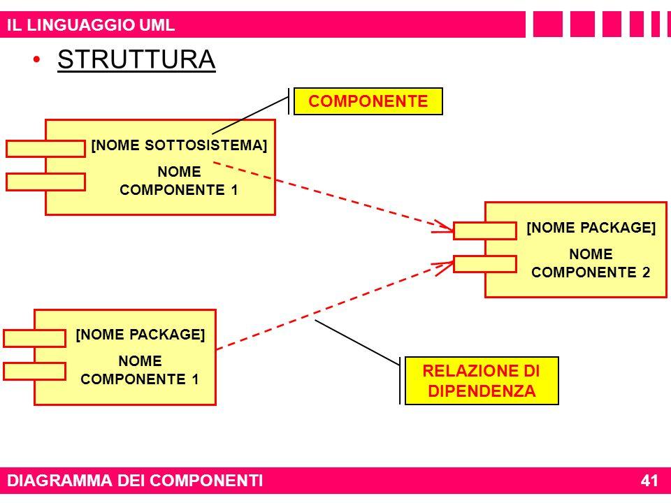 IL LINGUAGGIO UML STRUTTURA DIAGRAMMA DEI COMPONENTI [NOME SOTTOSISTEMA] NOME COMPONENTE 1 COMPONENTE RELAZIONE DI DIPENDENZA 41 [NOME PACKAGE] NOME C