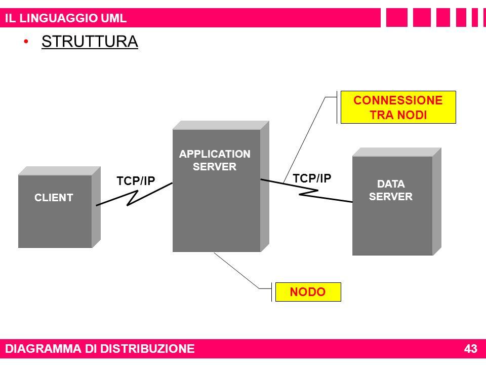 IL LINGUAGGIO UML STRUTTURA DIAGRAMMA DI DISTRIBUZIONE CLIENT APPLICATION SERVER DATA SERVER TCP/IP NODO CONNESSIONE TRA NODI 43