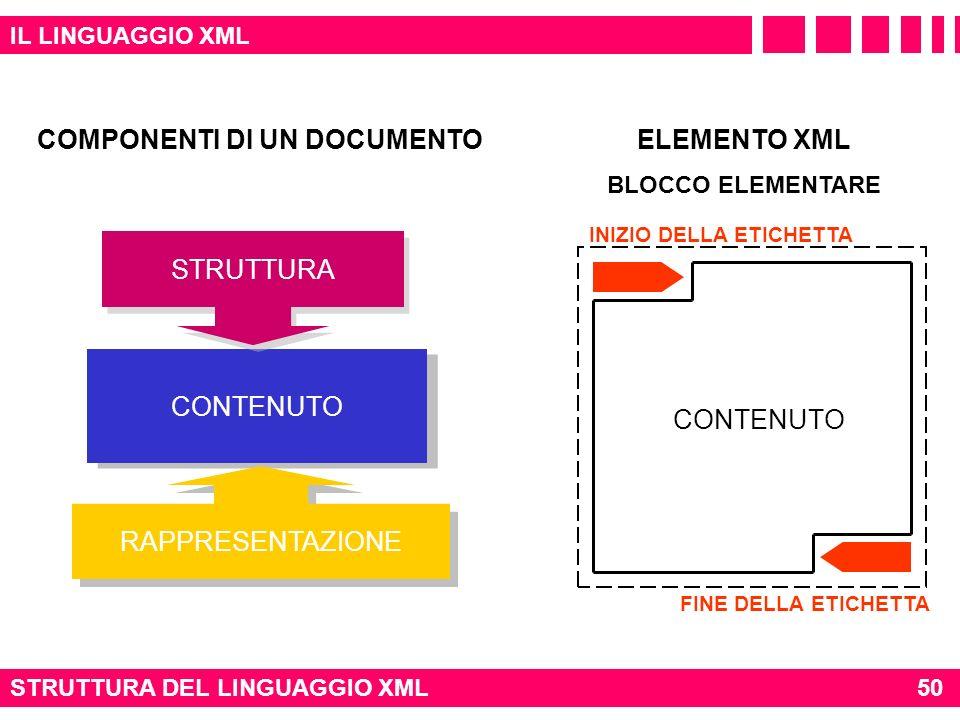 CONTENUTO IL LINGUAGGIO XML STRUTTURA DEL LINGUAGGIO XML STRUTTURA RAPPRESENTAZIONE CONTENUTO INIZIO DELLA ETICHETTA FINE DELLA ETICHETTA COMPONENTI D