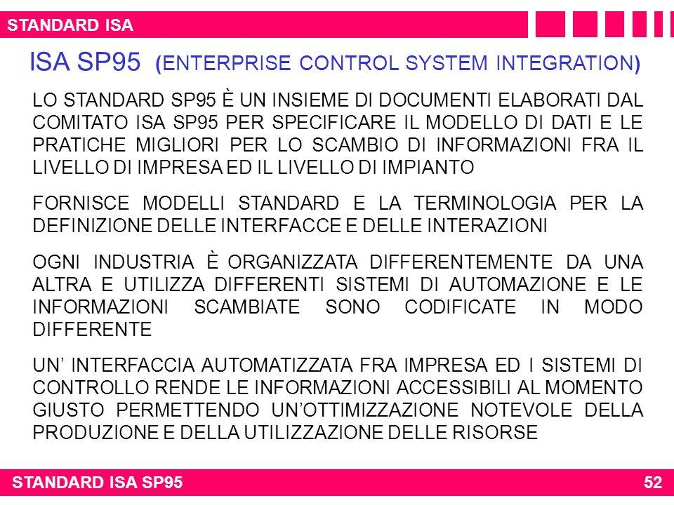 STANDARD ISA ISA SP95 (ENTERPRISE CONTROL SYSTEM INTEGRATION) LO STANDARD SP95 È UN INSIEME DI DOCUMENTI ELABORATI DAL COMITATO ISA SP95 PER SPECIFICA