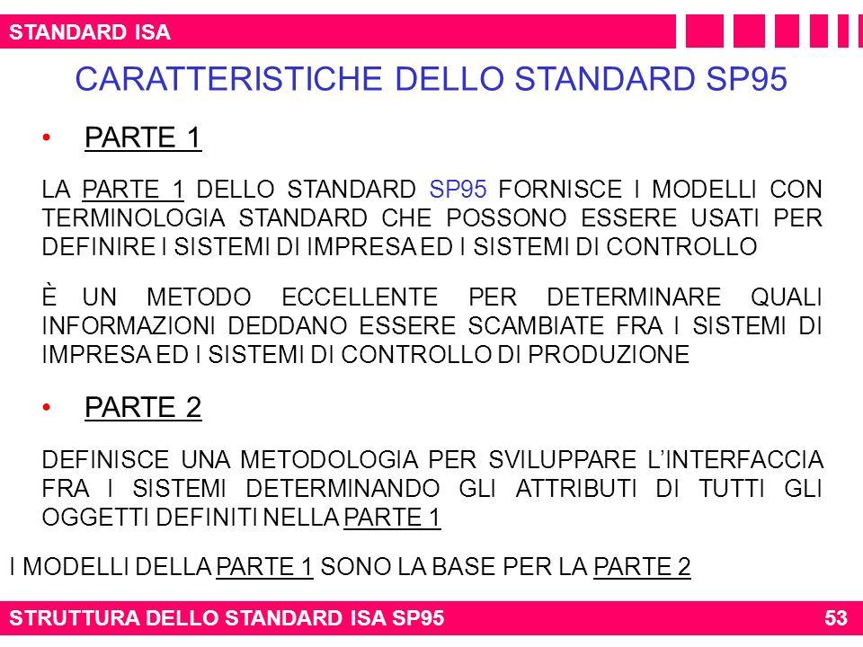 STANDARD ISA STRUTTURA DELLO STANDARD ISA SP95 CARATTERISTICHE DELLO STANDARD SP95 PARTE 1 LA PARTE 1 DELLO STANDARD SP95 FORNISCE I MODELLI CON TERMI
