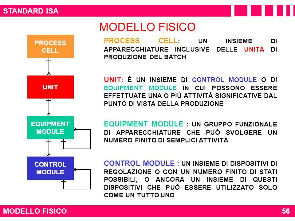 STANDARD ISA MODELLO FISICO PROCESS CELL UNIT EQUIPMENT MODULE CONTROL MODULE PROCESS CELL : UN INSIEME DI APPARECCHIATURE INCLUSIVE DELLE UNITÀ DI PR