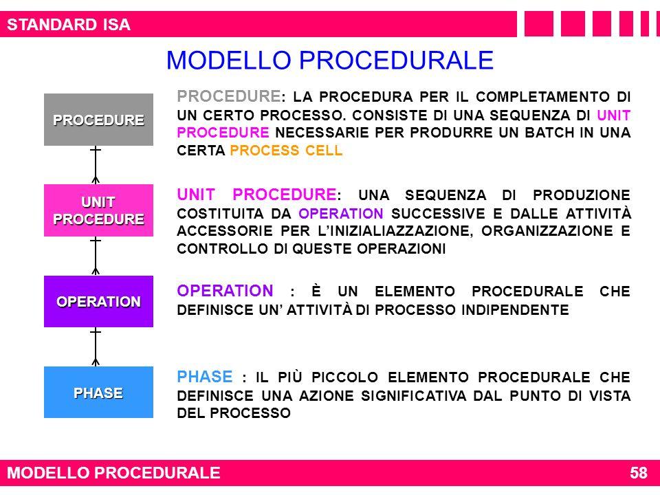 STANDARD ISA MODELLO PROCEDURALE PROCEDURE UNIT PROCEDURE OPERATION PHASE PROCEDURE : LA PROCEDURA PER IL COMPLETAMENTO DI UN CERTO PROCESSO. CONSISTE