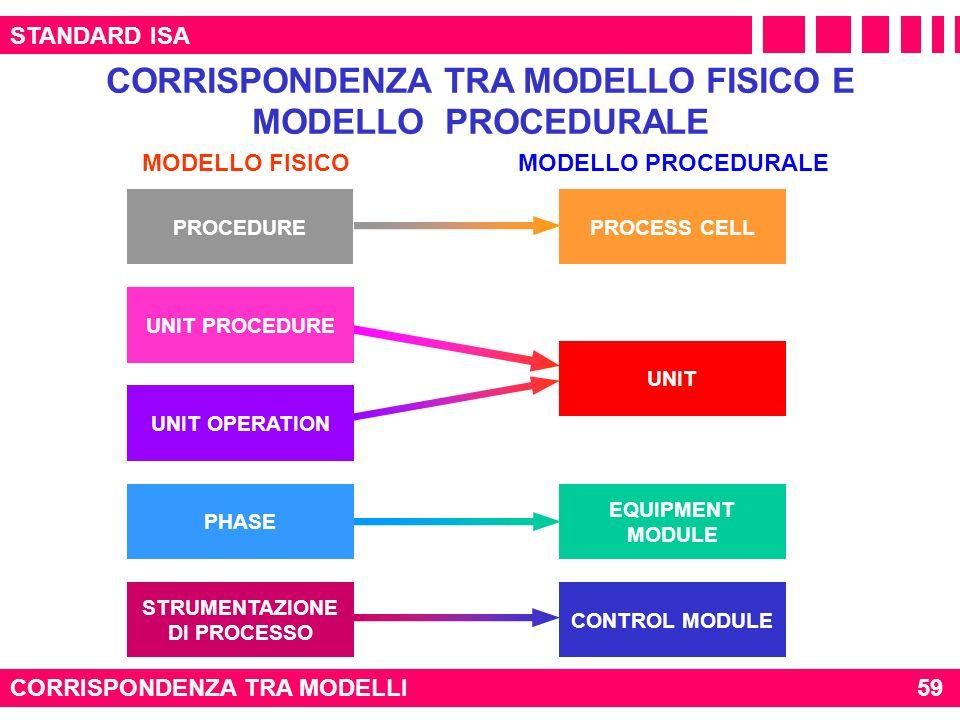 STANDARD ISA CORRISPONDENZA TRA MODELLI CORRISPONDENZA TRA MODELLO FISICO E MODELLO PROCEDURALE PROCESS CELL UNIT EQUIPMENT MODULE CONTROL MODULE PROC
