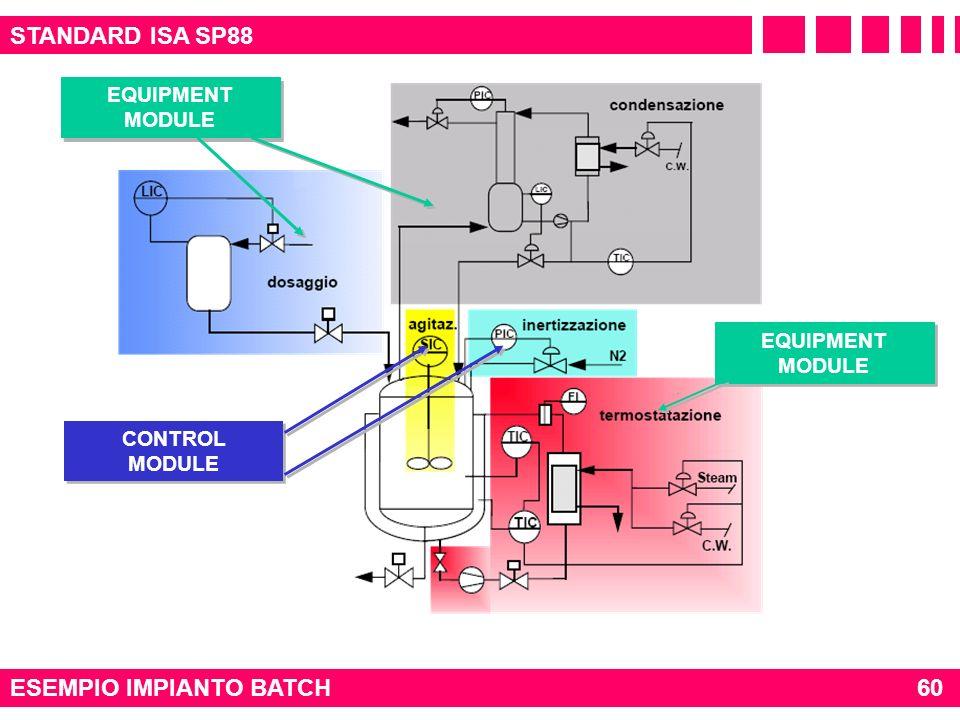 STANDARD ISA SP88 ESEMPIO IMPIANTO BATCH60 EQUIPMENT MODULE CONTROL MODULE EQUIPMENT MODULE