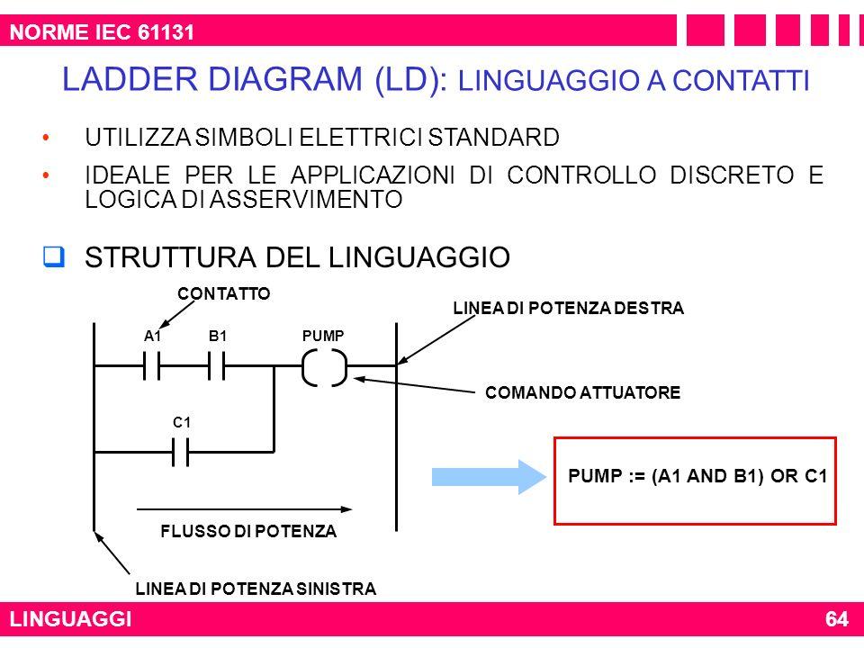LINGUAGGI NORME IEC 61131 LADDER DIAGRAM (LD): LINGUAGGIO A CONTATTI UTILIZZA SIMBOLI ELETTRICI STANDARD IDEALE PER LE APPLICAZIONI DI CONTROLLO DISCR