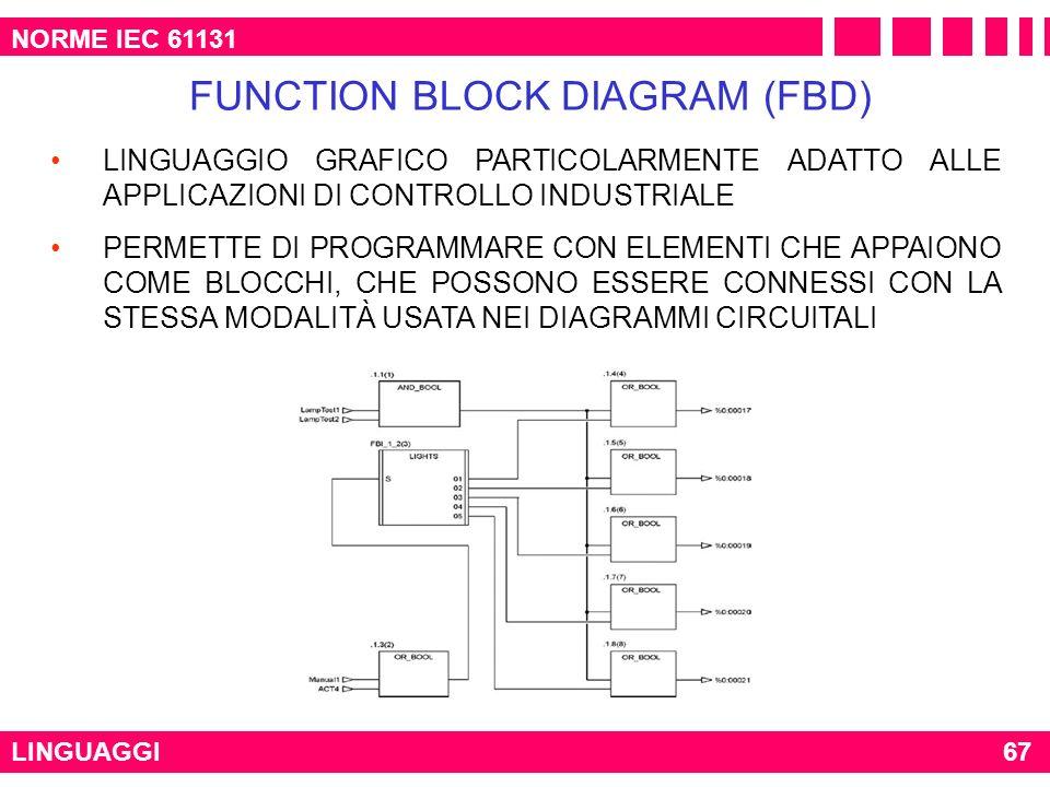 NORME IEC 61131 LINGUAGGI FUNCTION BLOCK DIAGRAM (FBD) LINGUAGGIO GRAFICO PARTICOLARMENTE ADATTO ALLE APPLICAZIONI DI CONTROLLO INDUSTRIALE PERMETTE D