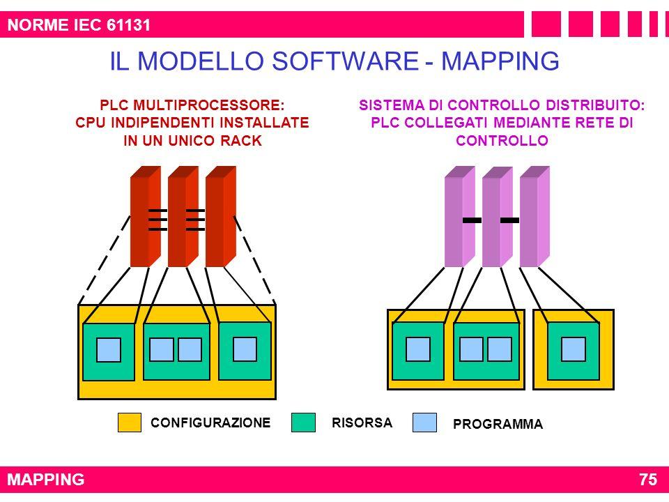 IL MODELLO SOFTWARE - MAPPING NORME IEC 61131 MAPPING CONFIGURAZIONERISORSA PROGRAMMA PLC MULTIPROCESSORE: CPU INDIPENDENTI INSTALLATE IN UN UNICO RAC