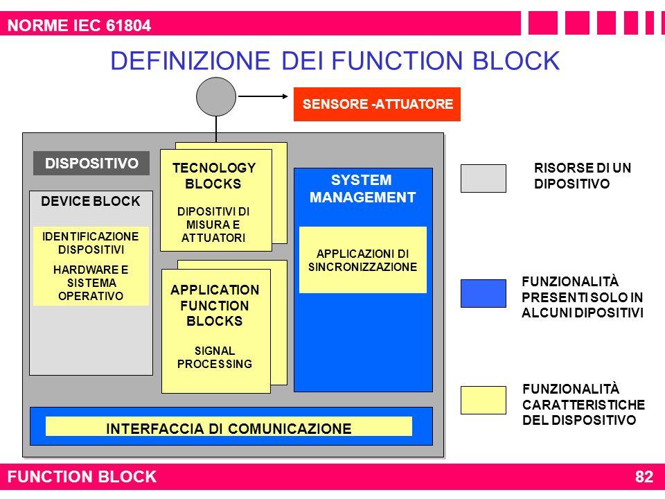 DISPOSITIVO NORME IEC 61804 FUNCTION BLOCK DEFINIZIONE DEI FUNCTION BLOCK DEVICE BLOCK SYSTEM MANAGEMENT IDENTIFICAZIONE DISPOSITIVI HARDWARE E SISTEM
