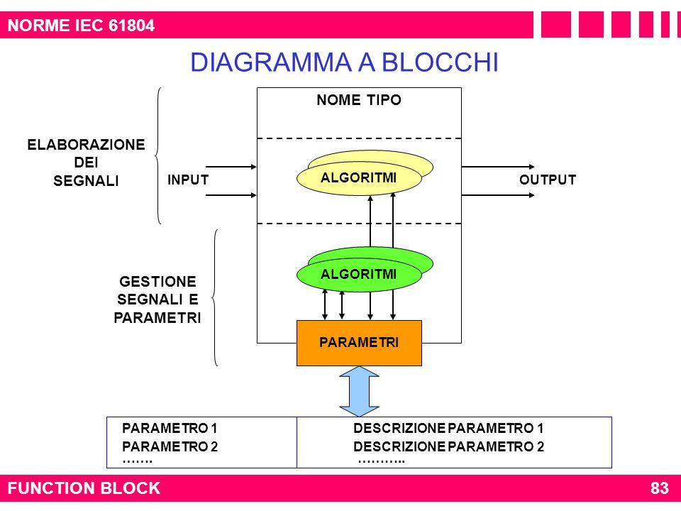 NORME IEC 61804 FUNCTION BLOCK DIAGRAMMA A BLOCCHI NOME TIPO ALGORITMI PARAMETRO 1 DESCRIZIONE PARAMETRO 1 PARAMETRO 2 DESCRIZIONE PARAMETRO 2 ……. ………