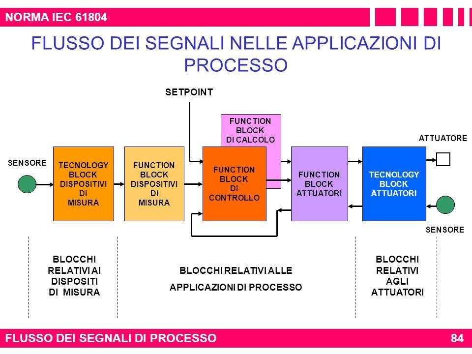 FLUSSO DEI SEGNALI DI PROCESSO84 NORMA IEC 61804 FUNCTION BLOCK DI CALCOLO SENSORE ATTUATORE SETPOINT FLUSSO DEI SEGNALI NELLE APPLICAZIONI DI PROCESS