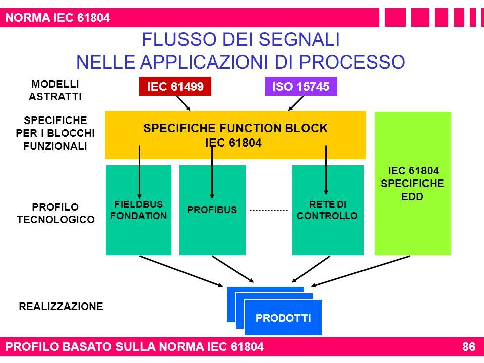 PROFILO BASATO SULLA NORMA IEC 6180486 NORMA IEC 61804 FLUSSO DEI SEGNALI NELLE APPLICAZIONI DI PROCESSO PRODOTTI FIELDBUS FONDATION IEC 61804 SPECIFI