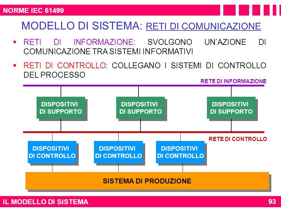 IL MODELLO DI SISTEMA 93 NORME IEC 61499 RETI DI INFORMAZIONE: SVOLGONO UNAZIONE DI COMUNICAZIONE TRA SISTEMI INFORMATIVI RETI DI CONTROLLO: COLLEGANO
