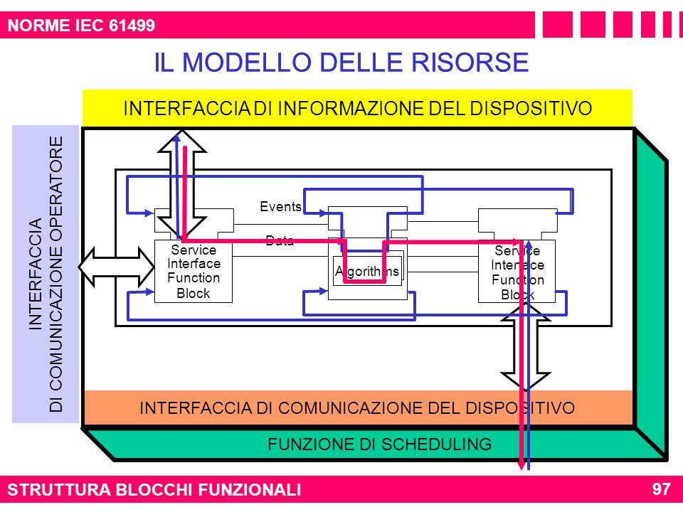 STRUTTURA BLOCCHI FUNZIONALI 97 NORME IEC 61499 IL MODELLO DELLE RISORSE INTERFACCIA DI INFORMAZIONE DEL DISPOSITIVO INTERFACCIA DI COMUNICAZIONE DEL
