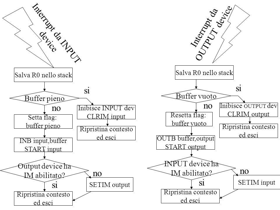 Interrupt da INPUT device Interrupt da OUTPUT device Salva R0 nello stack Buffer pieno si Inibisce INPUT dev CLRIM input Ripristina contesto ed esci S