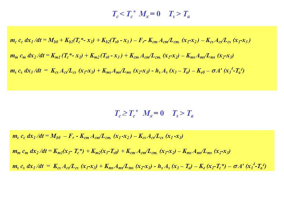 m c c c dx 1 /dt = M b0 + K b1 (T c *- x 1 ) + K b2 (T s0 - x 3 ) – F r - K cm A cm /L cm. (x 1 -x 2 ) – K cs A cs /L cs (x 1 -x 3 ) m m c m dx 2 /dt
