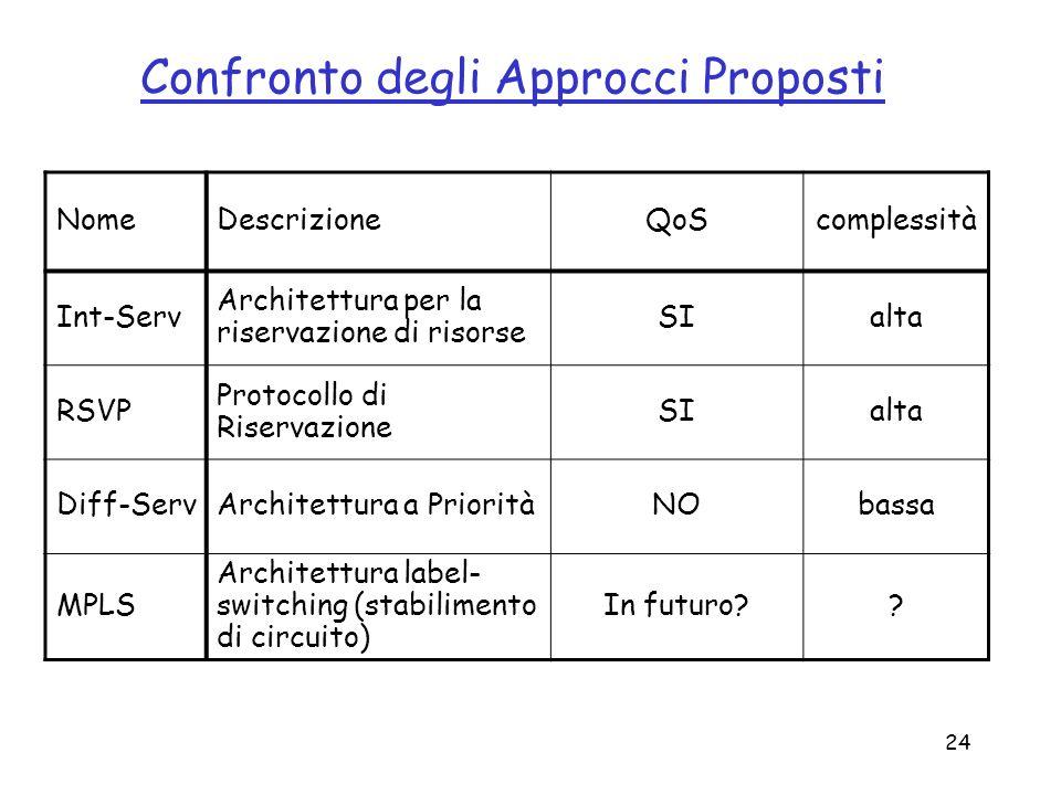 24 Confronto degli Approcci Proposti NomeDescrizioneQoScomplessità Int-Serv Architettura per la riservazione di risorse SIalta RSVP Protocollo di Rise