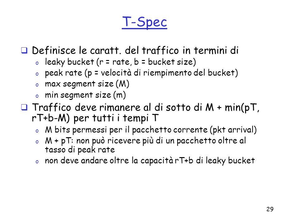 29 T-Spec Definisce le caratt. del traffico in termini di o leaky bucket (r = rate, b = bucket size) o peak rate (p = velocità di riempimento del buck