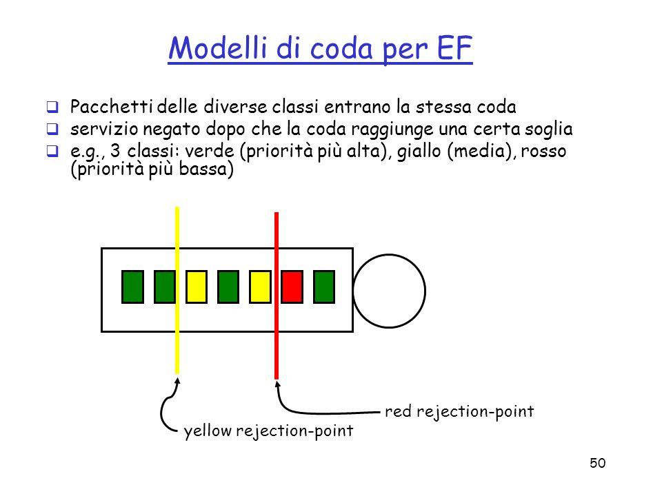50 Modelli di coda per EF Pacchetti delle diverse classi entrano la stessa coda servizio negato dopo che la coda raggiunge una certa soglia e.g., 3 cl