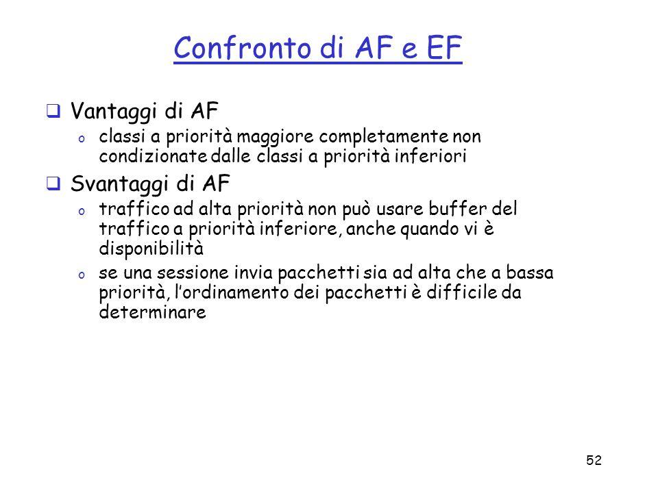 52 Confronto di AF e EF Vantaggi di AF o classi a priorità maggiore completamente non condizionate dalle classi a priorità inferiori Svantaggi di AF o