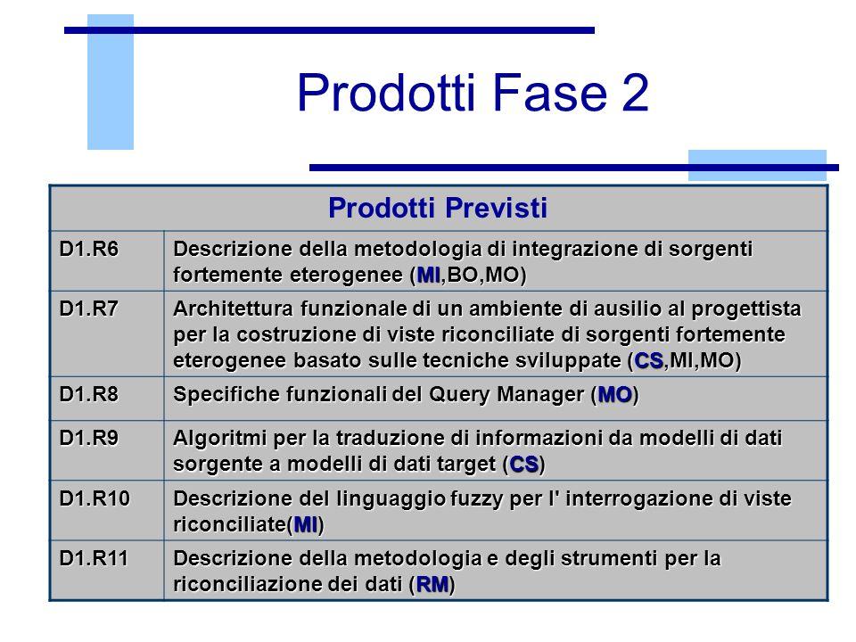 Prodotti Fase 2 Prodotti Previsti D1.R6 D1.R6 Descrizione della metodologia di integrazione di sorgenti fortemente eterogenee (MI,BO,MO) D1.R7 Archite