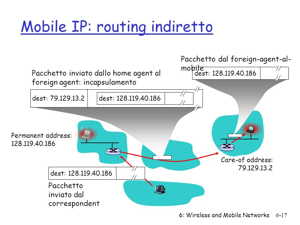 6: Wireless and Mobile Networks6-17 Mobile IP: routing indiretto Permanent address: 128.119.40.186 Care-of address: 79.129.13.2 dest: 128.119.40.186 P