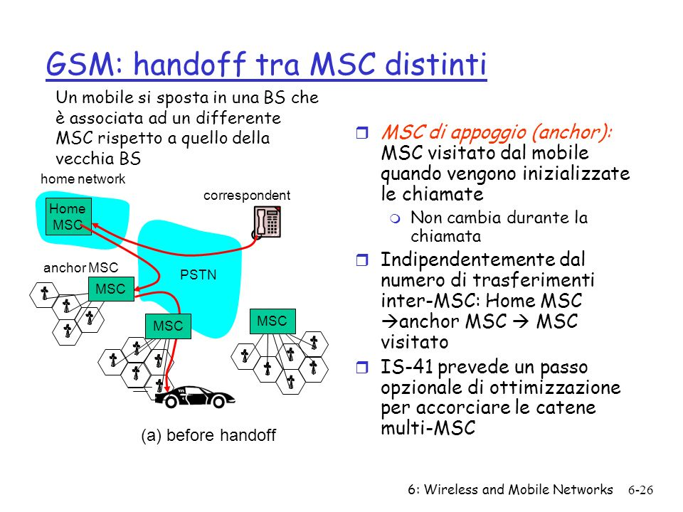 6: Wireless and Mobile Networks6-26 home network Home MSC PSTN correspondent MSC anchor MSC MSC (a) before handoff GSM: handoff tra MSC distinti r MSC