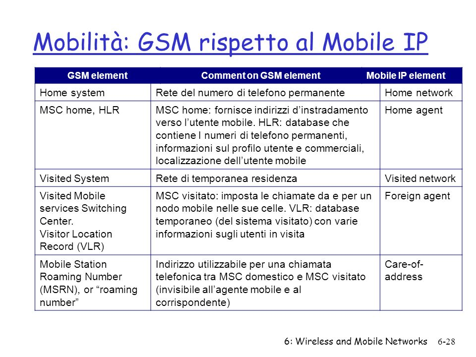 6: Wireless and Mobile Networks6-28 Mobilità: GSM rispetto al Mobile IP GSM elementComment on GSM elementMobile IP element Home systemRete del numero