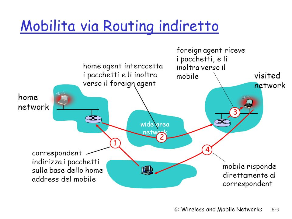 6: Wireless and Mobile Networks6-9 Mobilita via Routing indiretto wide area network home network visited network 3 2 4 1 correspondent indirizza i pac