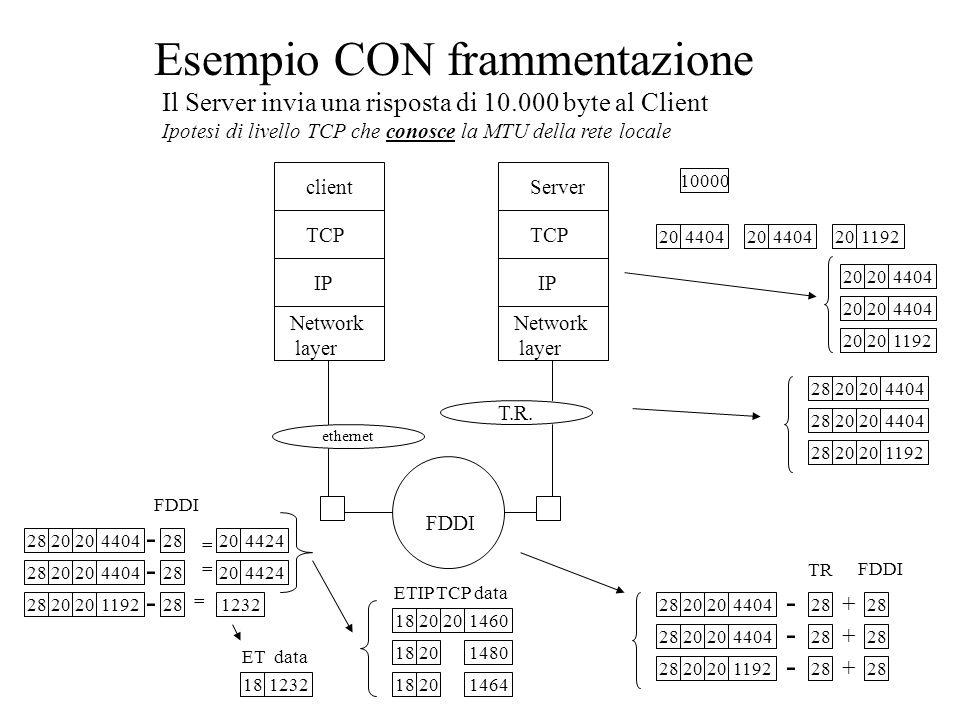 Esempio CON frammentazione TCP IP Network layer client TCP IP Network layer Server ethernet T.R.