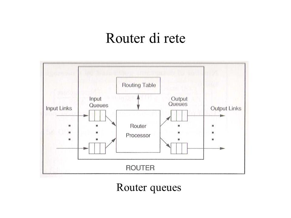 Router di rete Router queues