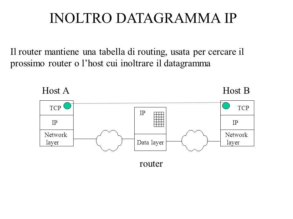 INOLTRO DATAGRAMMA IP Il router mantiene una tabella di routing, usata per cercare il prossimo router o lhost cui inoltrare il datagramma Host AHost B TCP IP Network layer TCP IP Network layer IP Data layer router