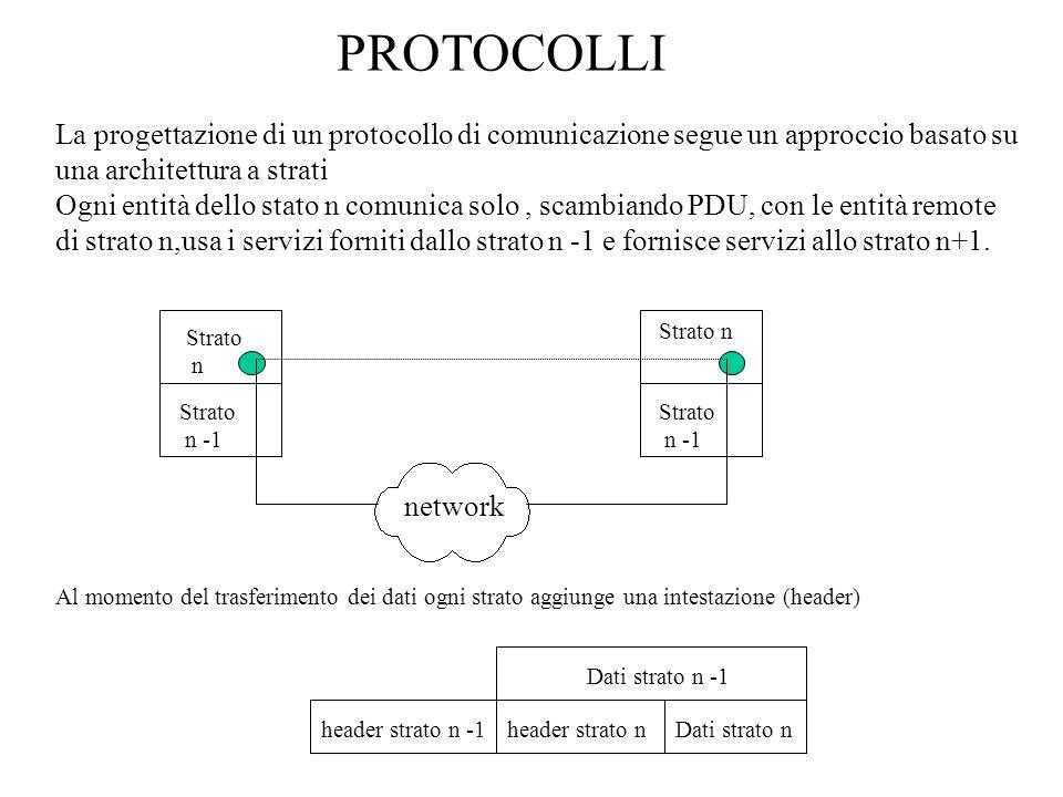 Strato n Strato n -1 Strato n Strato n -1 network PROTOCOLLI La progettazione di un protocollo di comunicazione segue un approccio basato su una architettura a strati Ogni entità dello stato n comunica solo, scambiando PDU, con le entità remote di strato n,usa i servizi forniti dallo strato n -1 e fornisce servizi allo strato n+1.