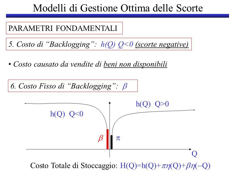 Modelli di Gestione Ottima delle Scorte PARAMETRI FONDAMENTALI 5. Costo di Backlogging: h(Q) Q<0 (scorte negative) Costo causato da vendite di beni no