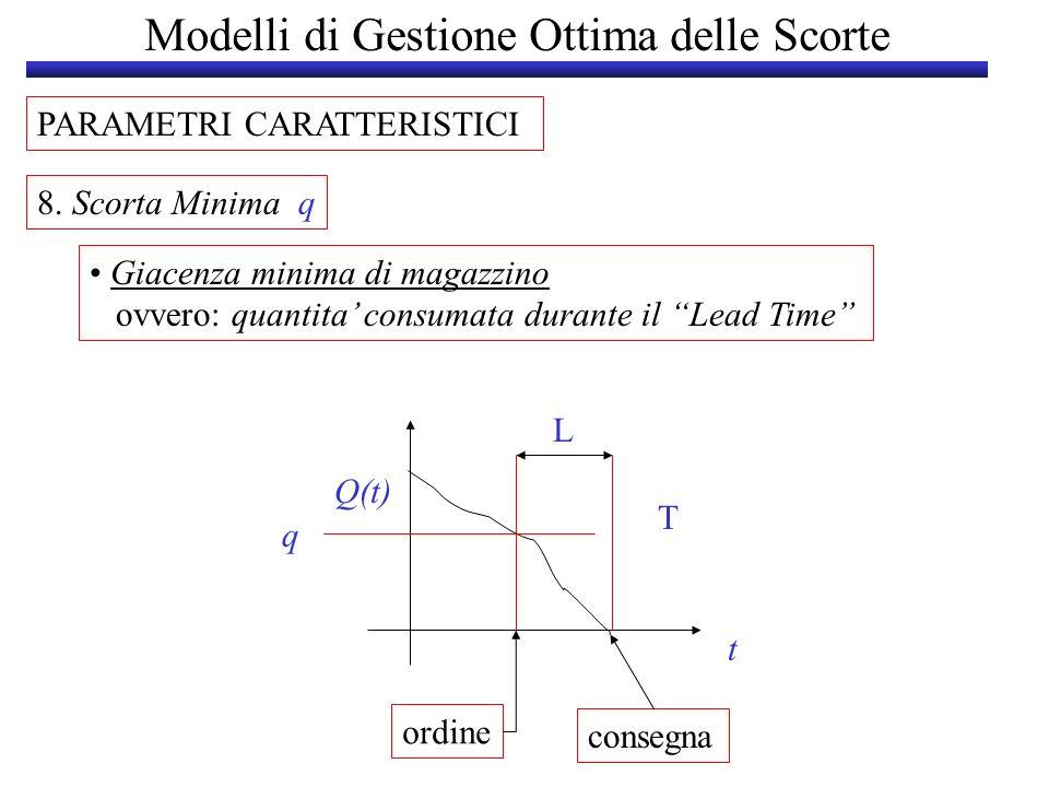 Modelli di Gestione Ottima delle Scorte PARAMETRI CARATTERISTICI 8. Scorta Minima q Giacenza minima di magazzino ovvero: quantita consumata durante il