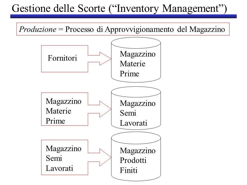 Gestione delle Scorte (Inventory Management) Produzione = Processo di Approvvigionamento del Magazzino Fornitori Magazzino Materie Prime Magazzino Mat
