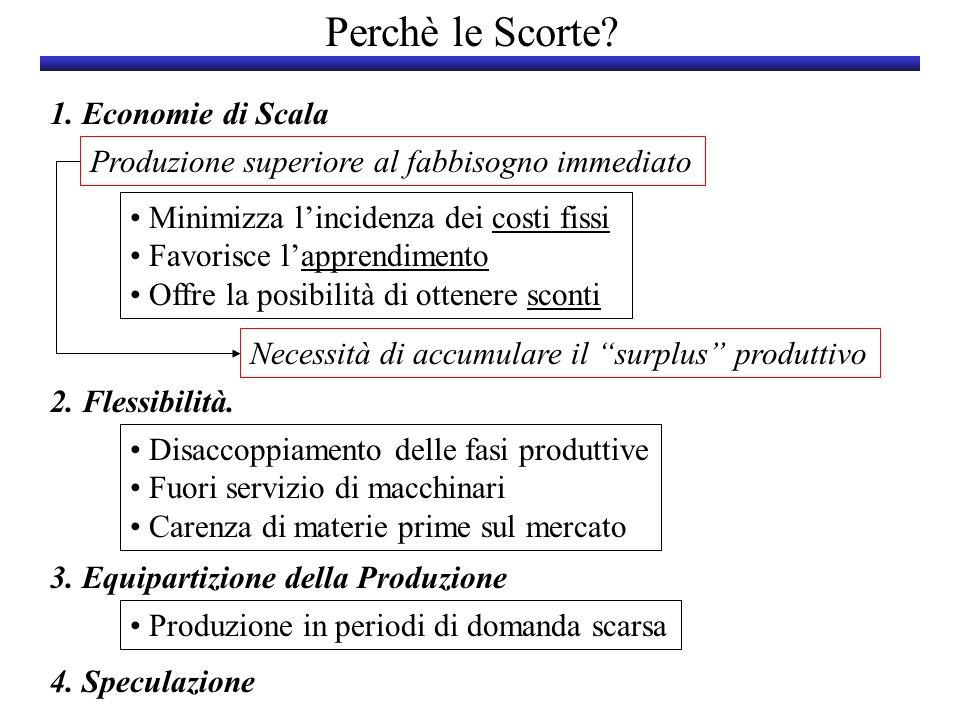 Perchè le Scorte? 1. Economie di Scala 2. Flessibilità. 3. Equipartizione della Produzione 4. Speculazione Minimizza lincidenza dei costi fissi Favori