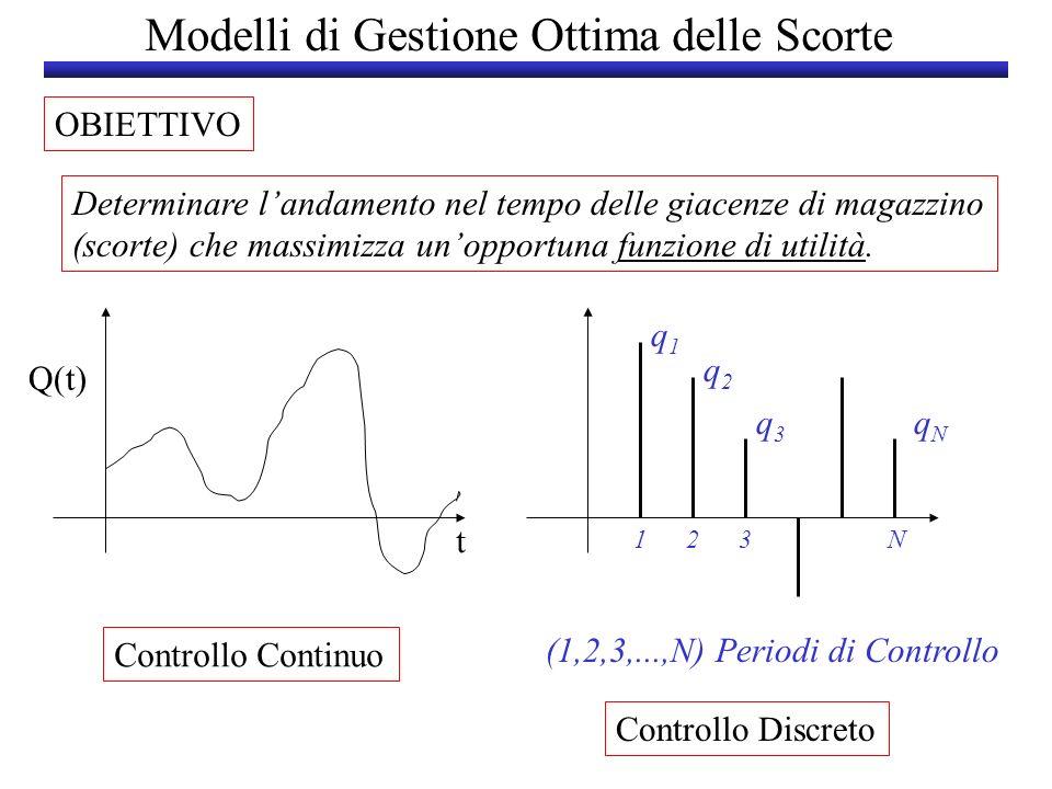 Modelli di Gestione Ottima delle Scorte PARAMETRI FONDAMENTALI 1.