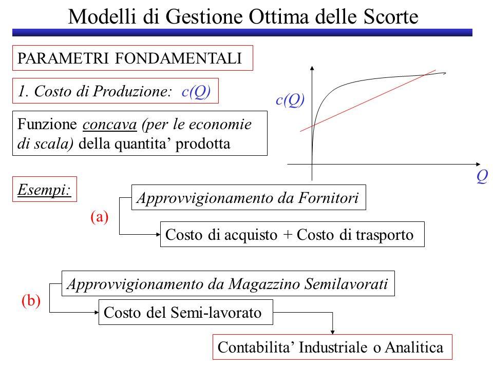 Modelli di Gestione Ottima delle Scorte PARAMETRI FONDAMENTALI 1. Costo di Produzione: c(Q) Q c(Q) Funzione concava (per le economie di scala) della q
