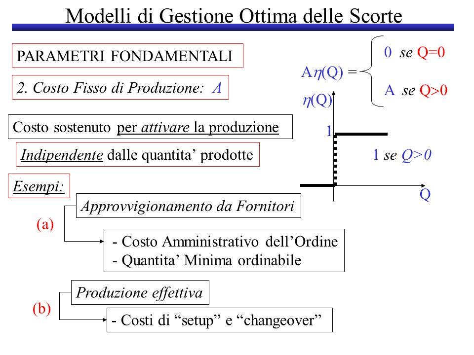 Modelli di Gestione Ottima delle Scorte PARAMETRI FONDAMENTALI 2. Costo Fisso di Produzione: A Costo sostenuto per attivare la produzione Esempi: 0 se