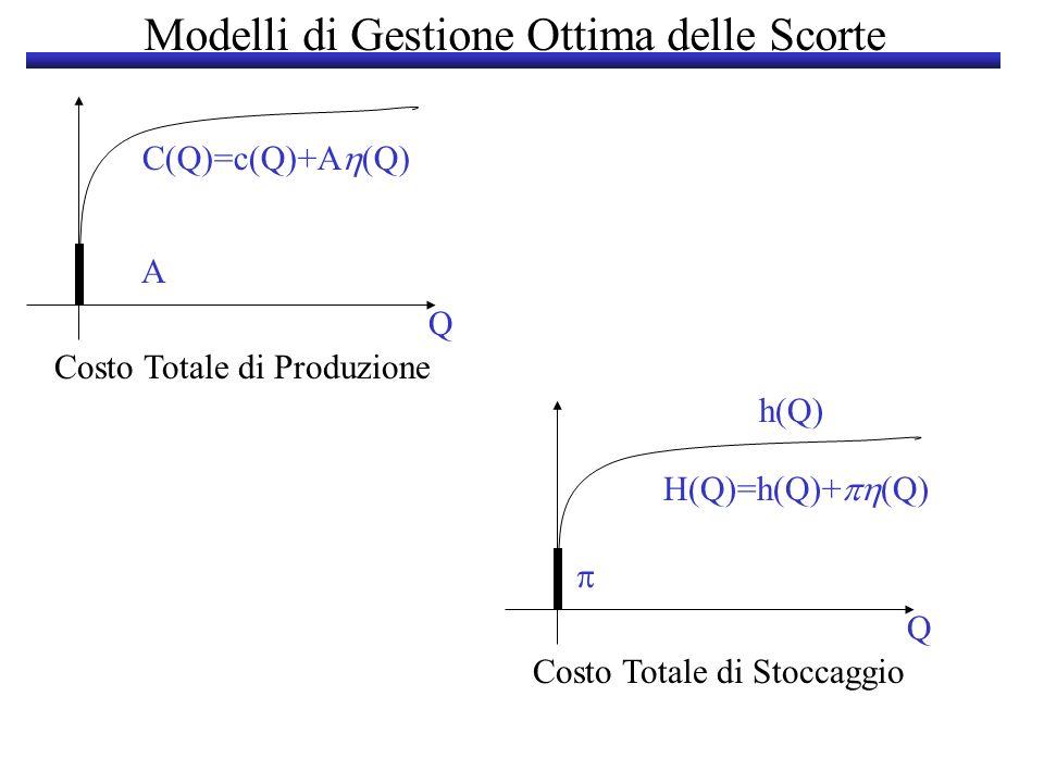 Modelli di Gestione Ottima delle Scorte PARAMETRI FONDAMENTALI 5.