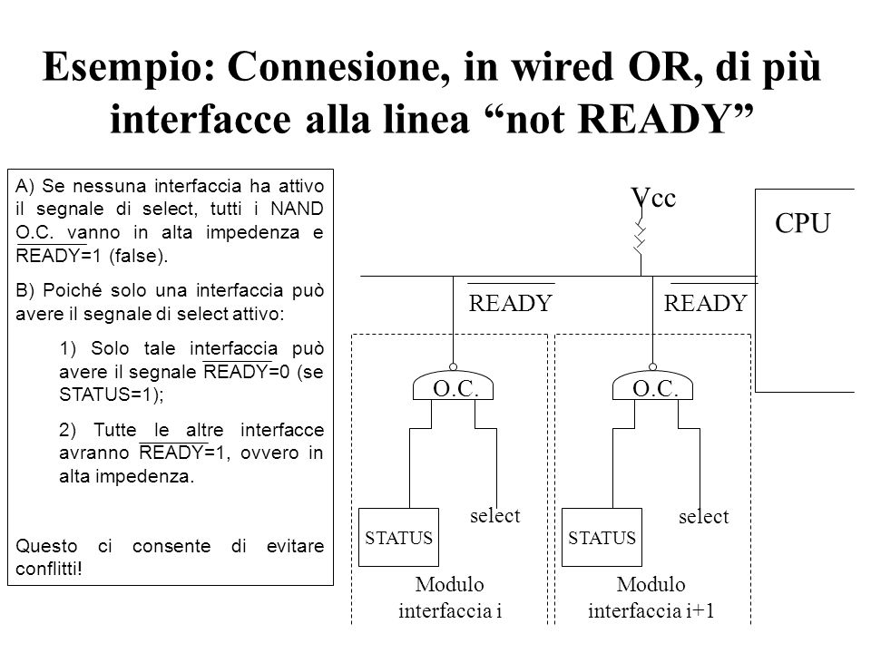 Esempio: Connesione, in wired OR, di più interfacce alla linea not READY CPU STATUS O.C. Vcc Modulo interfaccia i+1 READY select A) Se nessuna interfa