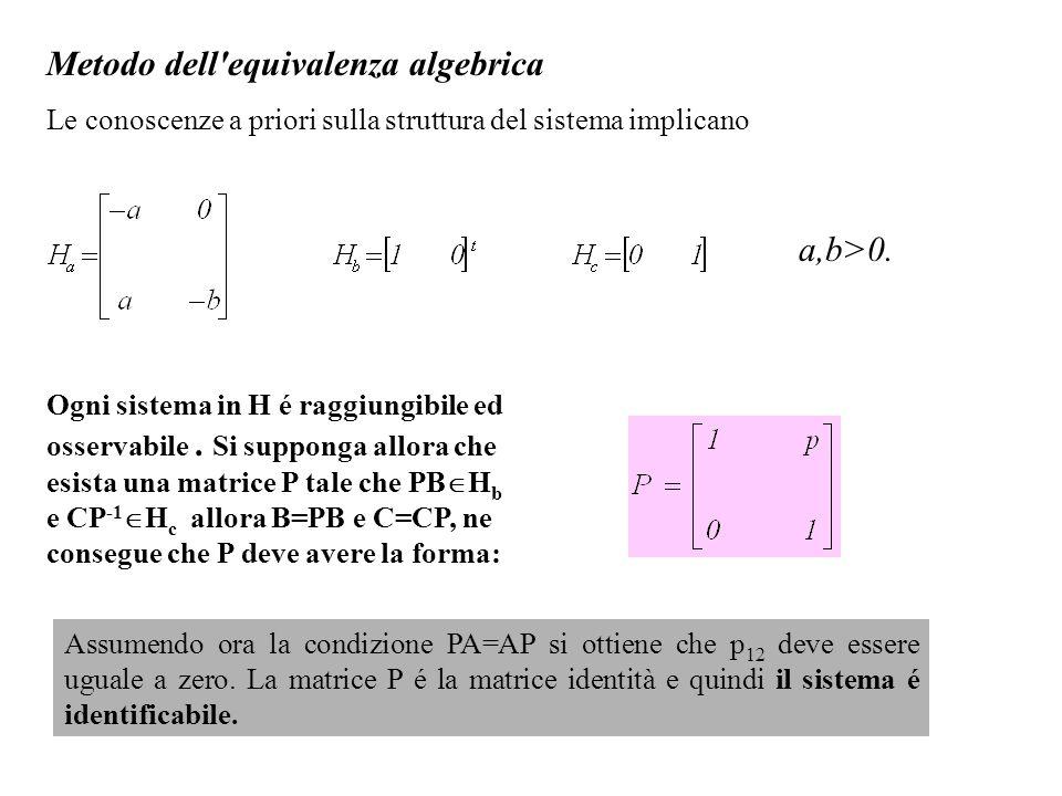 Metodo dell'equivalenza algebrica Le conoscenze a priori sulla struttura del sistema implicano a,b>0. Ogni sistema in H é raggiungibile ed osservabile