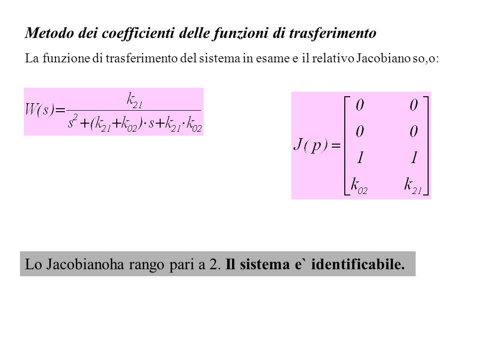 Metodo dei coefficienti delle funzioni di trasferimento La funzione di trasferimento del sistema in esame e il relativo Jacobiano so,o: Lo Jacobianoha