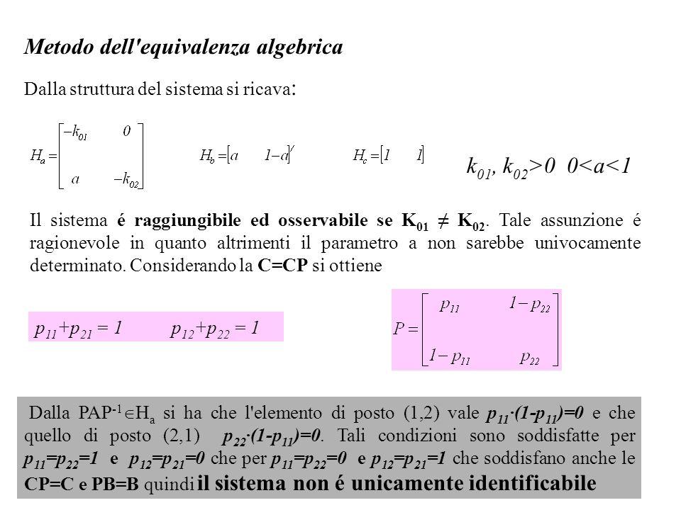 Metodo dell'equivalenza algebrica Dalla struttura del sistema si ricava : k 01, k 02 >0 0<a<1 Il sistema é raggiungibile ed osservabile se K 01 K 02.