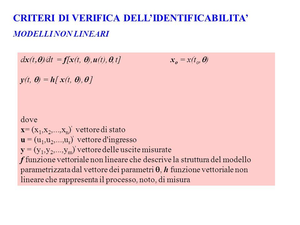 CRITERI DI VERIFICA DELLIDENTIFICABILITA MODELLI NON LINEARI dx(t dt = f[x(t, ),u(t),, t]x o = x(t o, ) y(t, ) = h[ x(t, ), ] dove x= (x 1,x 2,...,x n