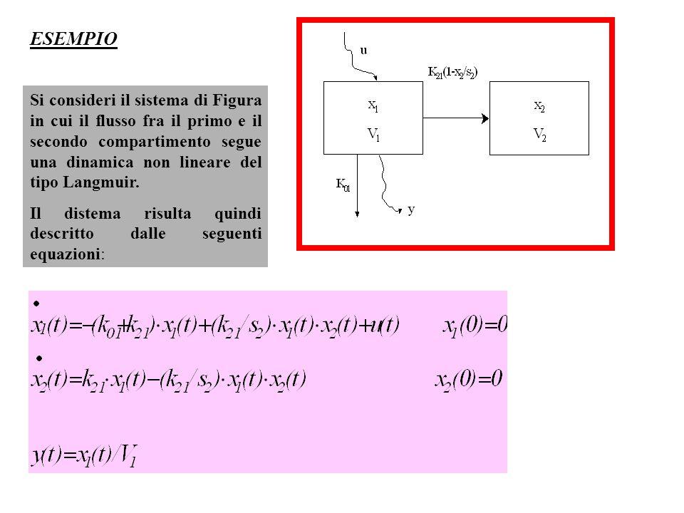 Si consideri il sistema di Figura in cui il flusso fra il primo e il secondo compartimento segue una dinamica non lineare del tipo Langmuir. Il distem
