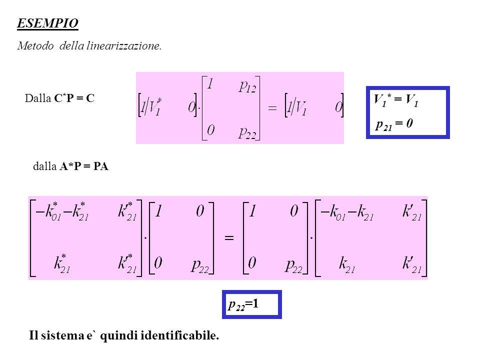 Dalla C * P = C V 1 * = V 1 p 21 = 0 dalla A*P = PA Il sistema e` quindi identificabile. ESEMPIO Metodo della linearizzazione. p 22 =1