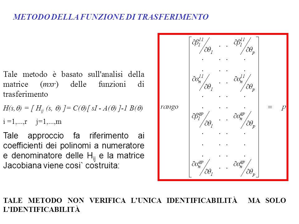 METODO DELLA FUNZIONE DI TRASFERIMENTO Tale metodo è basato sull'analisi della matrice (mxr) delle funzioni di trasferimento H(s, ) = [ H ij (s, ) ]=